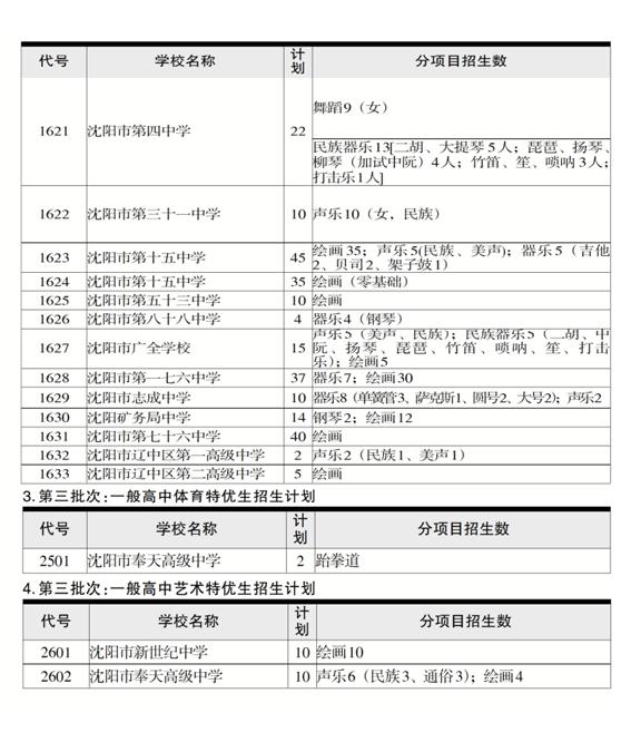 沈陽市2020年普通高中招收體育、藝術特優生計劃_4.png